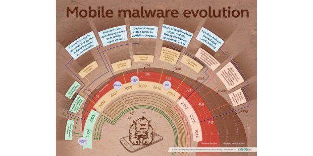 Kasperskys Übersicht über Viren für Android.
