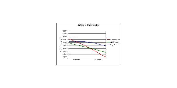 Die Auflösungsmessung der Panasonic Lumix DMC-G3
