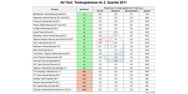 Testergebnisse im Überblick