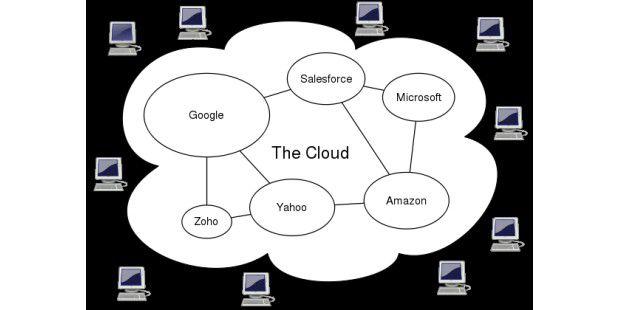 Cloud Computing: So setzt sich eine Cloudzusammen