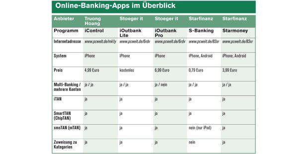 Online-Banking-Apps im Vergleich (zur Großansicht aufsBild klicken)