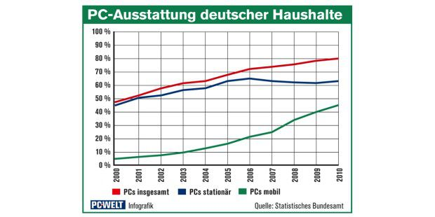 Ausstattungsgrad von privaten deutschen Haushalten mitstationären und mobilen Rechnern in Deutschland (laut statistischemBundesamt).