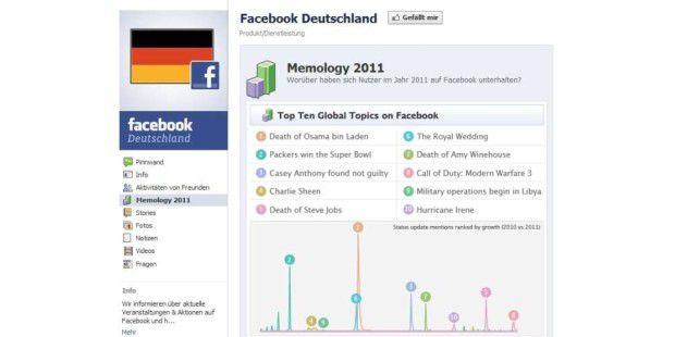 Worüber haben die Facebook-User 2011 gesprochen?
