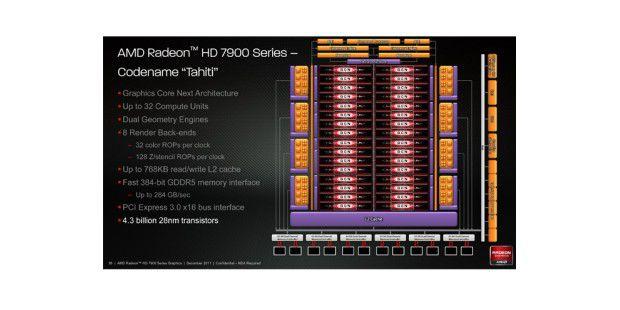 Grafikprozessor-Architektur der AMD Radeon HD7970