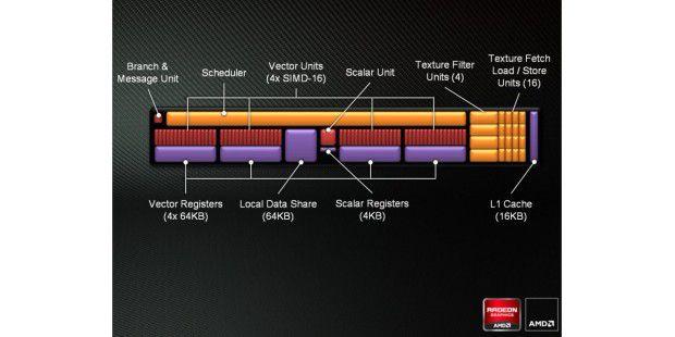 Für parallel ablaufende Rechenprozesse optimiert:Funktionseinheit des AMD-Grafikprozessors Radeon HD 7970