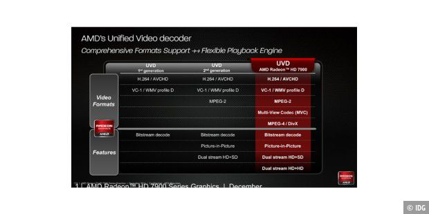 Der Unified Video Decoder der Radeon HD 7970 hat dazugelernt