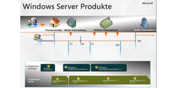 Microsoft positioniert Windows Home-Server-Geräte als Einstiegsserver für kleine Unternehmen
