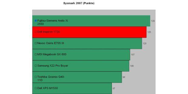 Im Sysmark 2007 muss sich das Inspiron 1720 nur dem Amilo Xi 2550 mit Core 2 Duo T9300 geschlagen geben