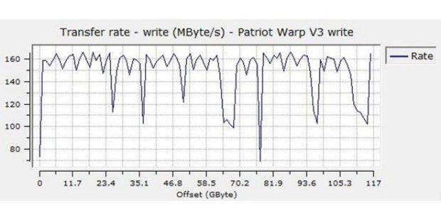 Sequenzielle Schreibrate der Patriot Warp SSD V3 128 GB PE128GS25SSDR3