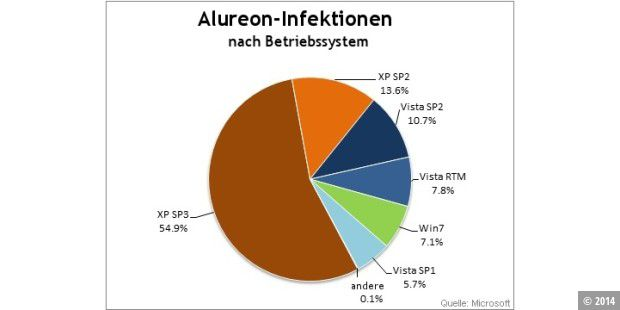 Alureon-Infektionen nach Windows-Version