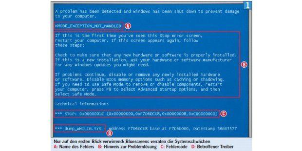 Nur auf den ersten Blick verwirrend: Bluescreens verraten die Systemschwächen A: Name des Fehlers B: Hinweis zur Problemlösung C: Fehlercode D: Betroffener Treiber