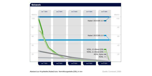 Vergleich der Reichweite von Kabel-Internet und DSL(Grafik: Unitymedia)