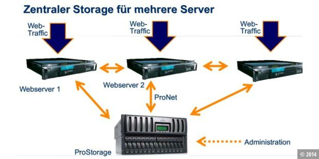 ProStorage iSCSI SAN Beta