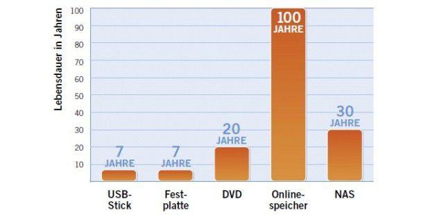 Anders als viele vermuten würden, haben nicht CDs und DVDs die kürzeste Lebensspanne, sondern Harddisks und USB-Sticks.
