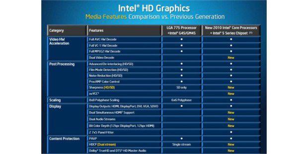 Intel Core i5-661: technische Spezifikation derGrafiklogik