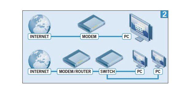 Zwei gängige Internetverbindungen: OBEN: DirekteVerbindung zwischen PC und Internet UNTEN: Router mit integriertemModem plus Switch für mehrere PCs
