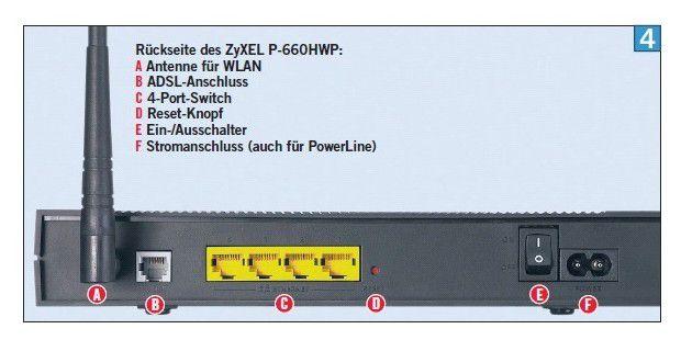 Die Anschlüsse eines Routers