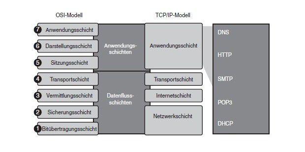 Das OSI- und das TCP/IP-Modell