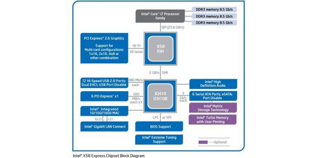 Blockdiagramm: Intel-Chipsatz X58 mit North- und Southbridge