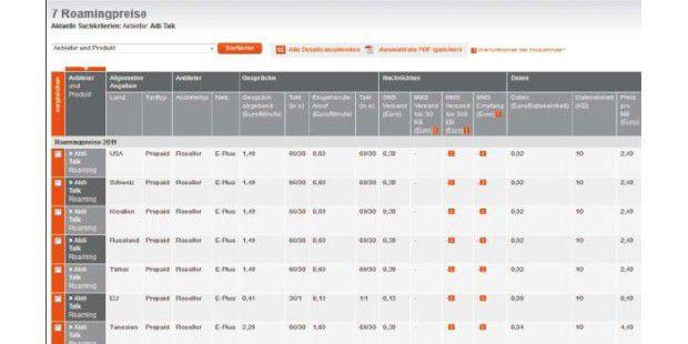 Die Stiftung Warentest bietet online eine Tabelle zu über80 deutschen Mobilfunkprovidern mit detaillierten Kosten undKonditionen im Ausland.