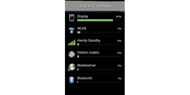 Die Akkuverbrauchsanzeige in den Android-Einstellungengibt die Energiebilanz auf Basis der verschiedenenSmartphone-Funktionen aus.