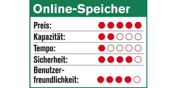 Wertung Online-Speicher