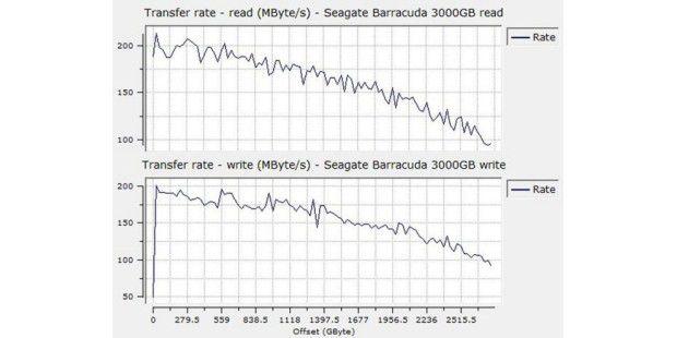 Mit mehr Drehmoment: Seagate Barracuda 72003000GB