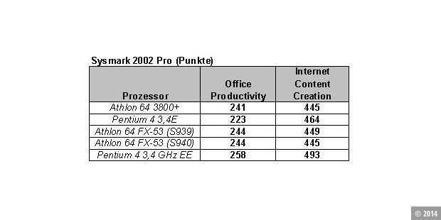 Benchmark: Sysmark 2002 Pro - PC-WELT