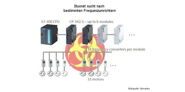 Stuxnet sabotiert Industrienanlagen