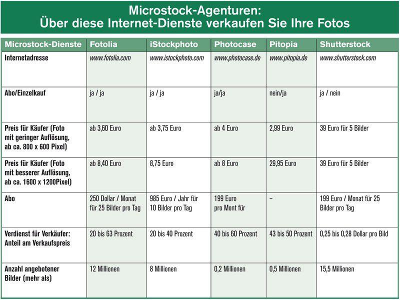 microstocks verkaufen sie ihre fotos online pc welt. Black Bedroom Furniture Sets. Home Design Ideas