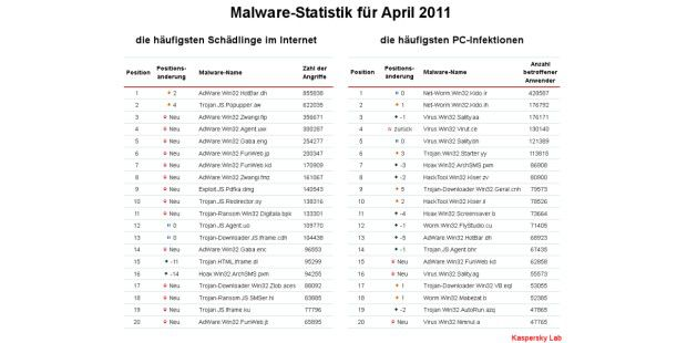 Malware Top 20 für April