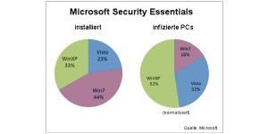 Windows 7 oft mit Microsoft Security Essentials geschützt