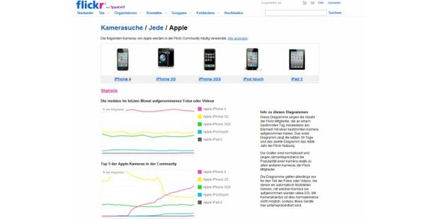 iPad 2: Flickr-Nutzungs-Statistik