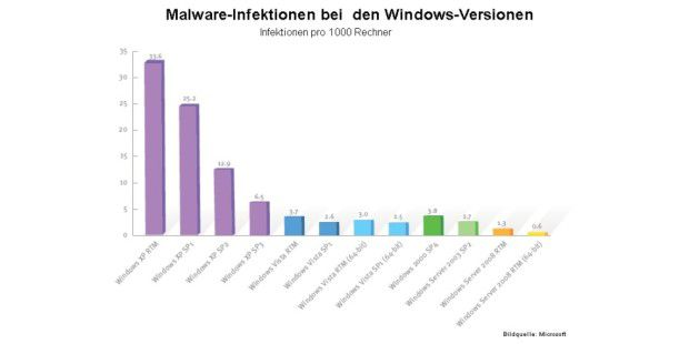 Malware-Infektionen bei den Windows-Versionen