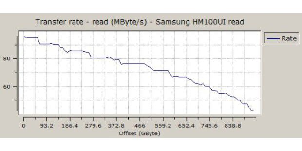 Sequenzielle Leserate der Samsung Spinpoint MT2