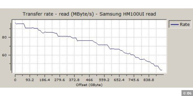 Sequenzielle Leserate der Samsung Spinpoint MT2 HM100UI