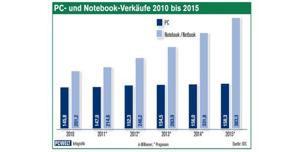Schon heute werden mehr Notebooks als PCs verkauft. In dennächsten Jahren sollen die Verkaufszahlen der mobilen Geräte nocheinmal deutlich ansteigen.