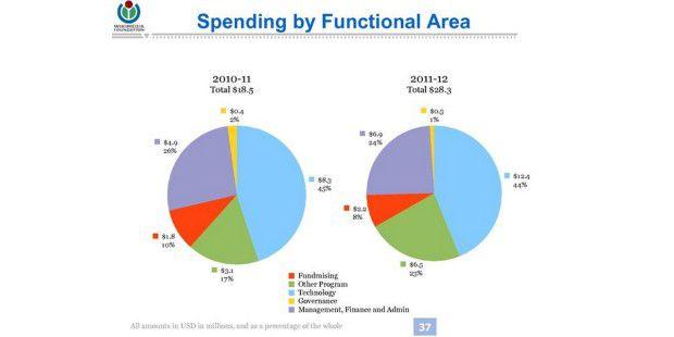 Ausgaben der Wikimedia Foundation für 2010/11 und2011/12