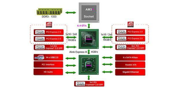 AMD-Chipsatz 990FX: Das Spitzenmodell besitzt eineNorthbridge, die 40 PCI-Express-Kanäle ansteuert.