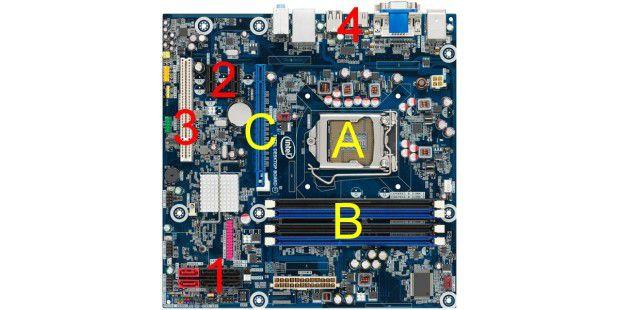 Schnittstellen der Hauptplatine im Überblick: Steckplätzefür zentrale Hardware-Komponenten wie Prozessor, Arbeitsspeicherund Grafikkarte (gelb) und weitere Anschlüsse (rot)