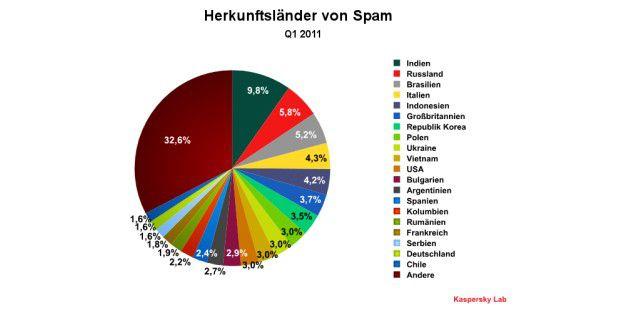 Spam-Herkunft