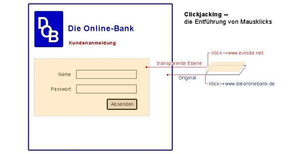 Clickjacking-Angriff