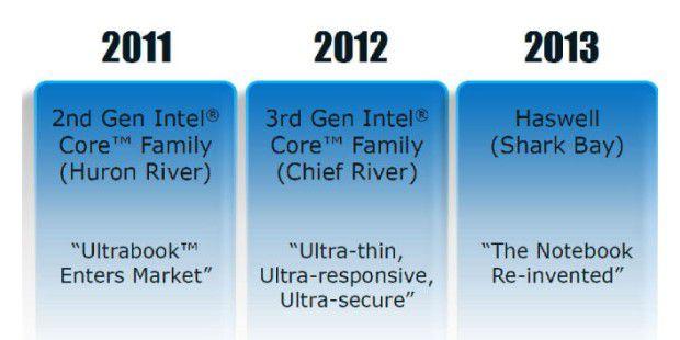So geht es mit den Ultrabooks weiter: Aus Sandy Bridgefolgt Ivy Bridge, ehe mit Haswell eine neue CPU-Architektur in dieUltrabooks einzieht.