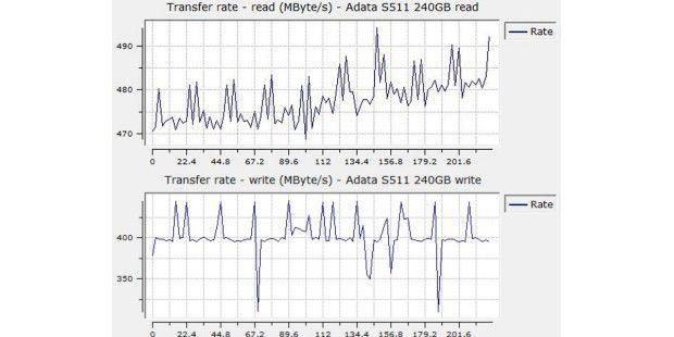 Sequenzielle Datenraten der Adata S511 Series240GB