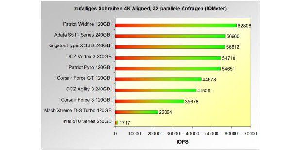 Sehr starke IOPS-Leistung: Adata S511 240GB