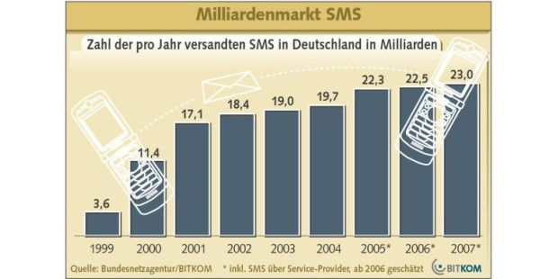 BITKOM SMS-Download