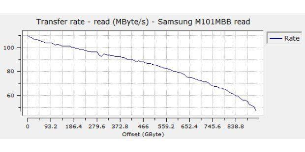 Sequenzielle Leserate der Samsung Spinpoint M8 1TBHN-M101MBB