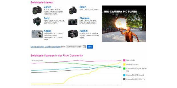 iPhone 4 immer beliebter bei Flickr