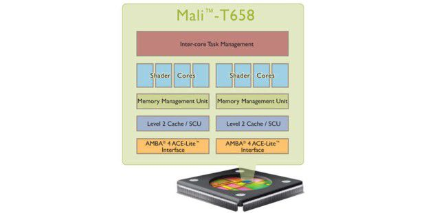 Mali-T658: ARMs neuer 8-Kern-Grafikchip.