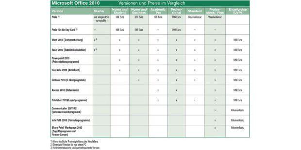 Die Straßenpreise der Office-Versionen liegen teils deutlich unter den Microsoft-Empfehlungen.